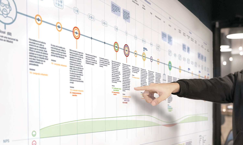 diseño visual de customer journey